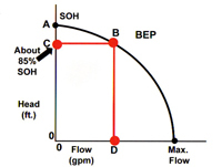 A typical industrial centrifugal pump curve.