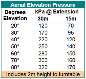 2015-04-27 Building Pump Charts Aerial Elevation Pressure.png