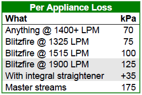 2015-04-27 Building Pump Charts Appliance Loss.png