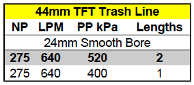 2015-04-27 Building Pump Charts PP Trash Line.png